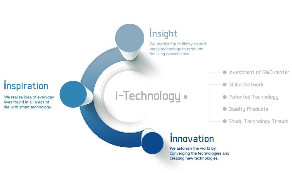 i-Technology